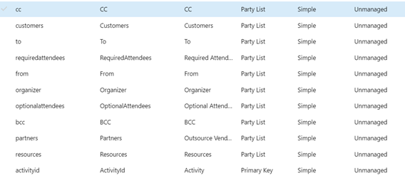 activity party in Dynamics crm