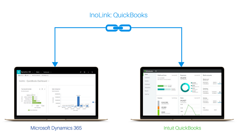 Microsoft Dynamics CRm and QuickBooks Integration