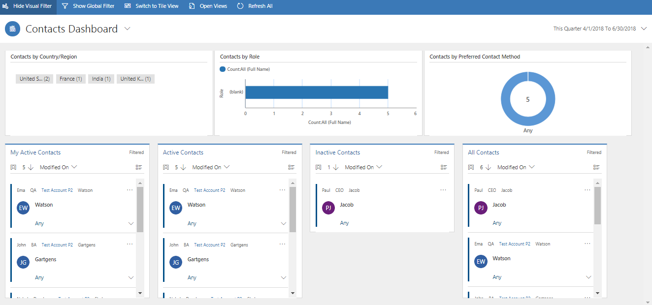New Entity Specific Dashboard in Dynamics 365 v9.0