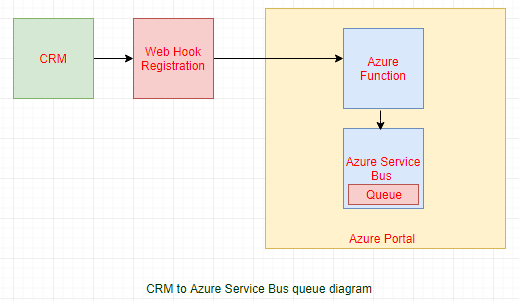 Passing data from Dynamics 365 to Azure Service Bus Queue