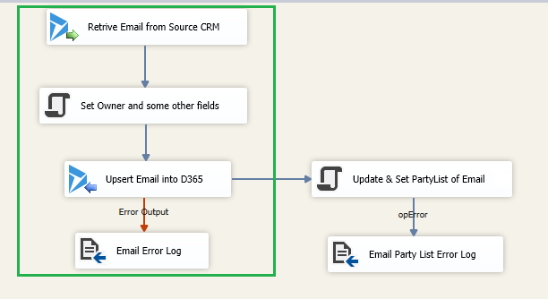 How to set all Party list values while migrating data of Activities using SSIS with Kingsway soft tool