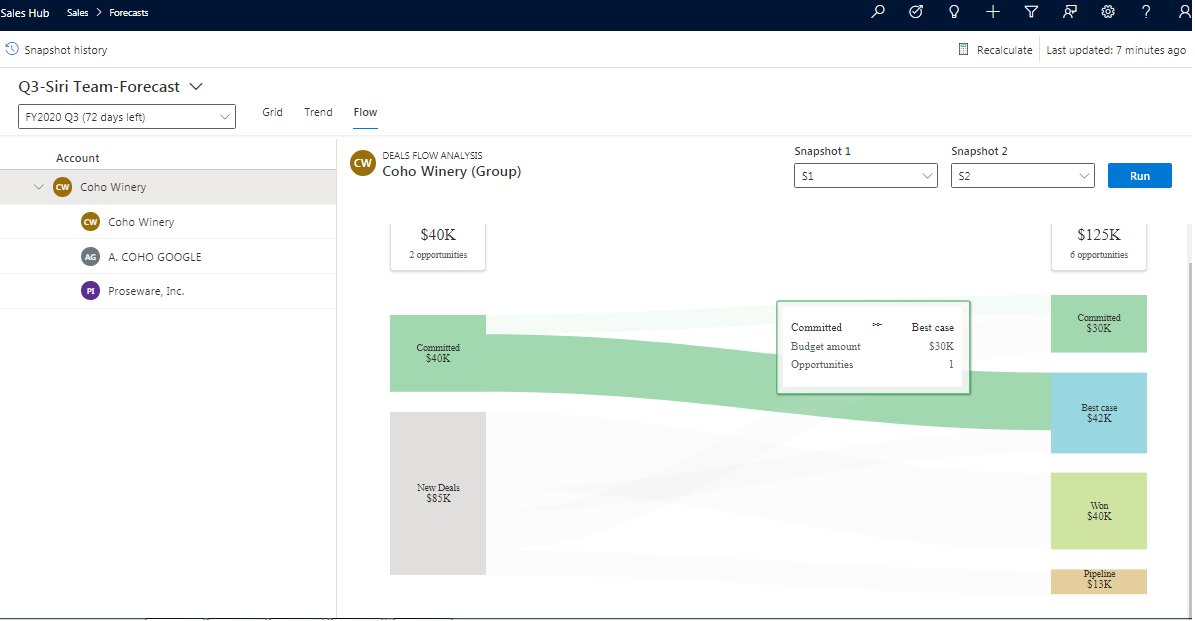 Sales Forecast Projection in Dynamics 365 CRM