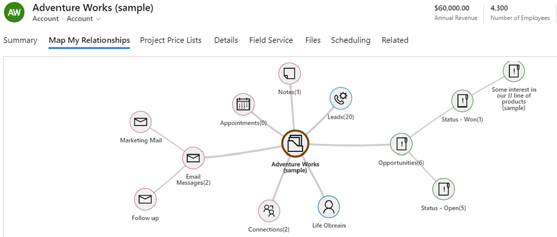 Kanban View or Mind Map View within Dynamics 365 CRM