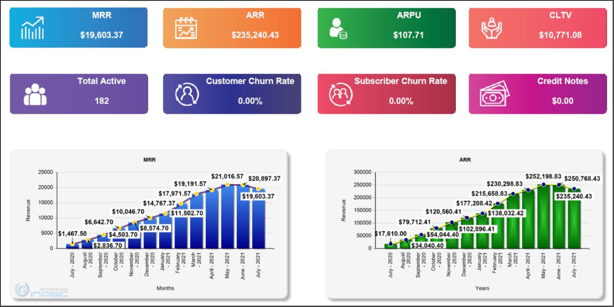 New Subscription Management App by Inogic – Manage Subscriptions, Automate Recurring Billing, Revenue Analytics, Tax Calculations and much more within Dynamics 365 CRM